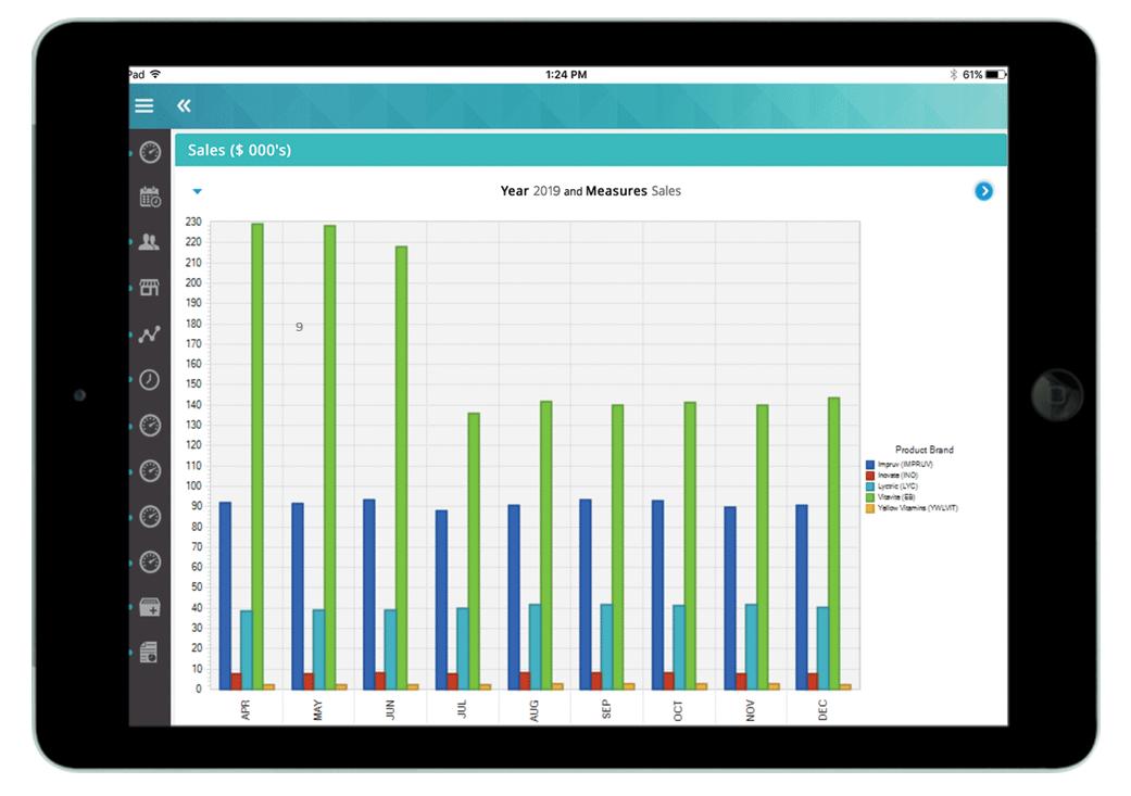StayinFront Analytics – Data Analysis Made Easy